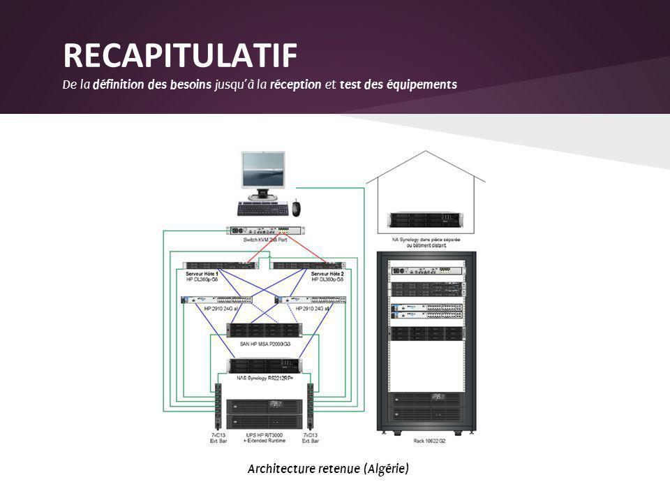 RECAPITULATIF De la définition des besoins jusquà la réception et test des équipements Schéma régional