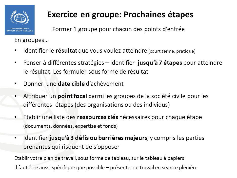 Exercice en groupe: Prochaines étapes Former 1 groupe pour chacun des points dentrée En groupes… Identifier le résultat que vous voulez atteindre (court terme, pratique) Penser à différentes stratégies – identifier jusquà 7 étapes pour atteindre le résultat.
