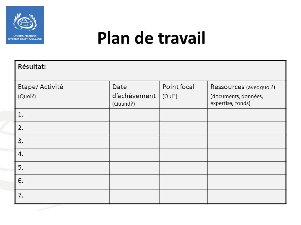 Plan de travail Résultat: Etape/ Activité (Quoi ) Date dachèvement (Quand ) Point focal (Qui ) Ressources (avec quoi ) (documents, données, expertise, fonds) 1.