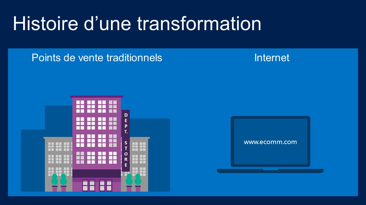 Internet www.ecomm.com Histoire dune transformation Points de vente traditionnels