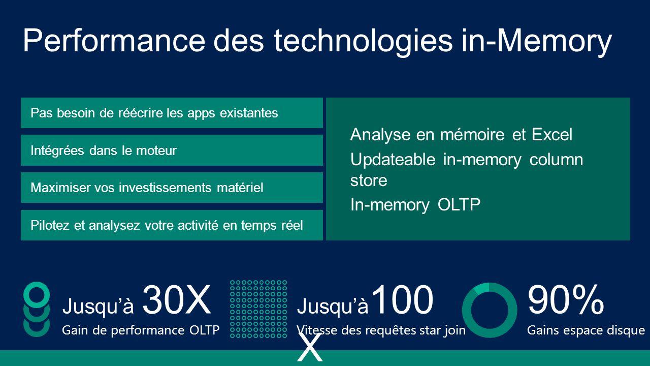 Analyse en mémoire et Excel Updateable in-memory column store In-memory OLTP Jusquà 30X Gain de performance OLTP Jusquà 100 X Vitesse des requêtes sta