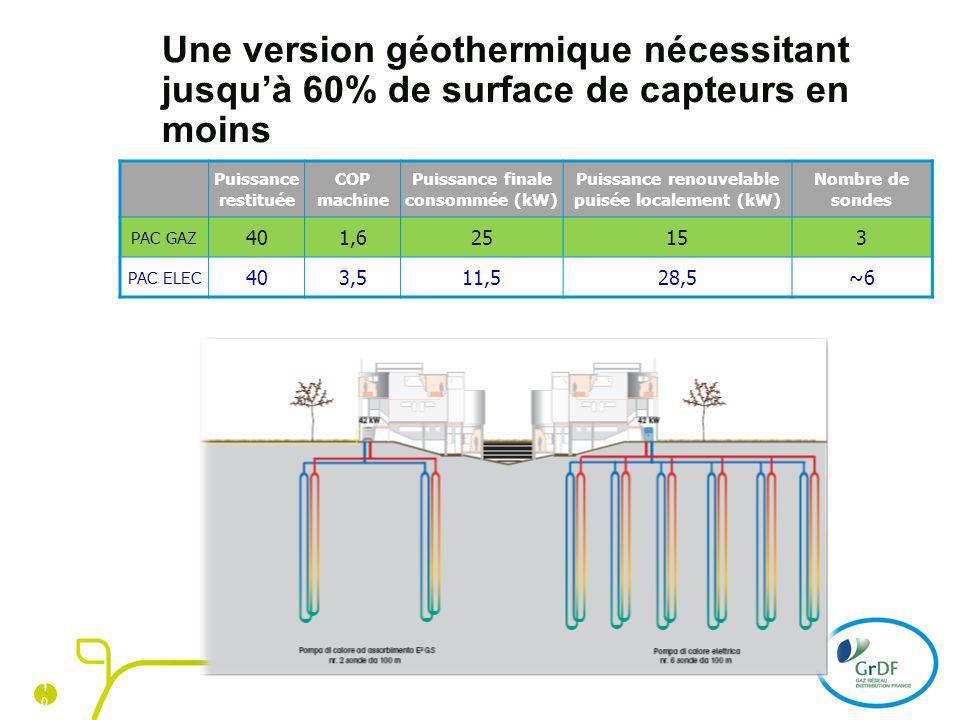 1010 10 Une version géothermique nécessitant jusquà 60% de surface de capteurs en moins Puissance restituée COP machine Puissance finale consommée (kW