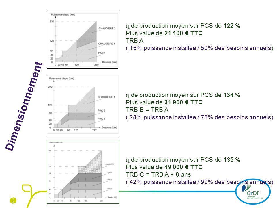 1 ɳ de production moyen sur PCS de 122 % Plus value de 21 100 TTC TRB A ( 15% puissance installée / 50% des besoins annuels) ɳ de production moyen sur