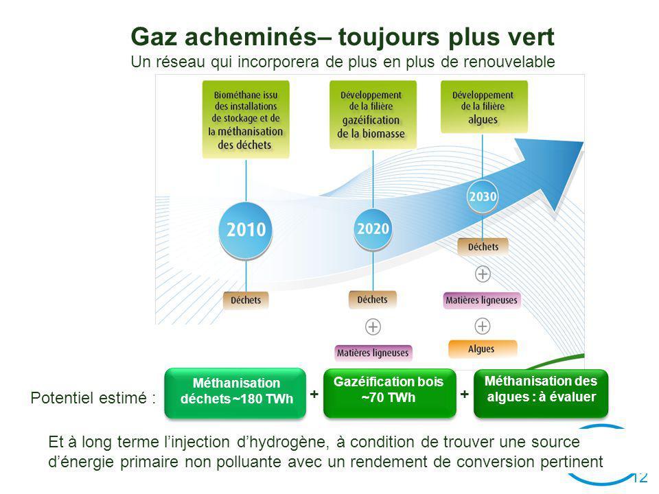 1212 12 Potentiel estimé : Méthanisation déchets ~180 TWh Méthanisation des algues : à évaluer Méthanisation des algues : à évaluer Gazéification bois