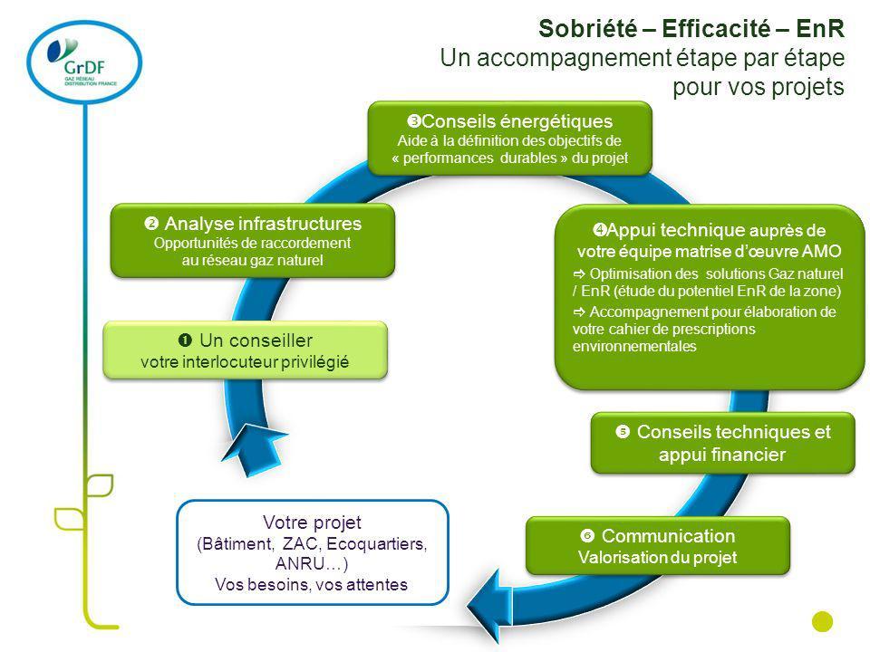 Sobriété – Efficacité – EnR Un accompagnement étape par étape pour vos projets Un conseiller votre interlocuteur privilégié Analyse infrastructures Op