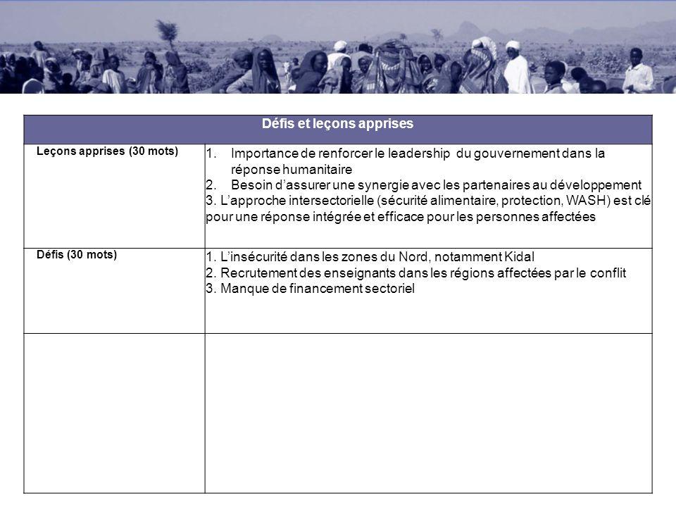 Défis et leçons apprises Leçons apprises (30 mots) 1.Importance de renforcer le leadership du gouvernement dans la réponse humanitaire 2.Besoin dassurer une synergie avec les partenaires au développement 3.