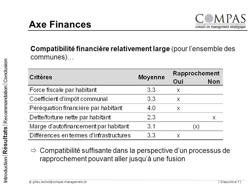 © gilles.lechot@compas-management.ch| Diapositive 7 | Axe Finances Introduction Résultats Recommandation Conclusion Compatibilité financière relativem