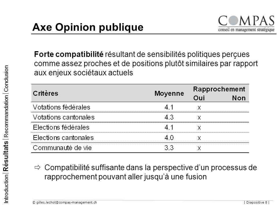 © gilles.lechot@compas-management.ch| Diapositive 8 | Axe Opinion publique Introduction Résultats Recommandation Conclusion Forte compatibilité résult