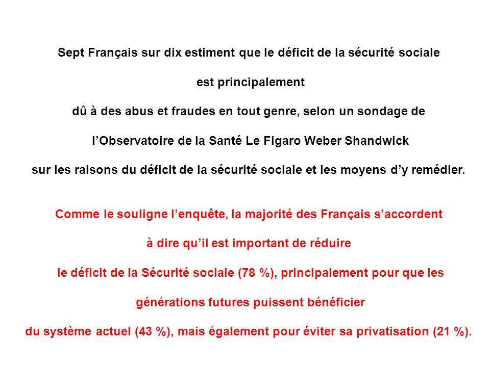 Sept Français sur dix estiment que le déficit de la sécurité sociale est principalement dû à des abus et fraudes en tout genre, selon un sondage de lObservatoire de la Santé Le Figaro Weber Shandwick sur les raisons du déficit de la sécurité sociale et les moyens dy remédier.