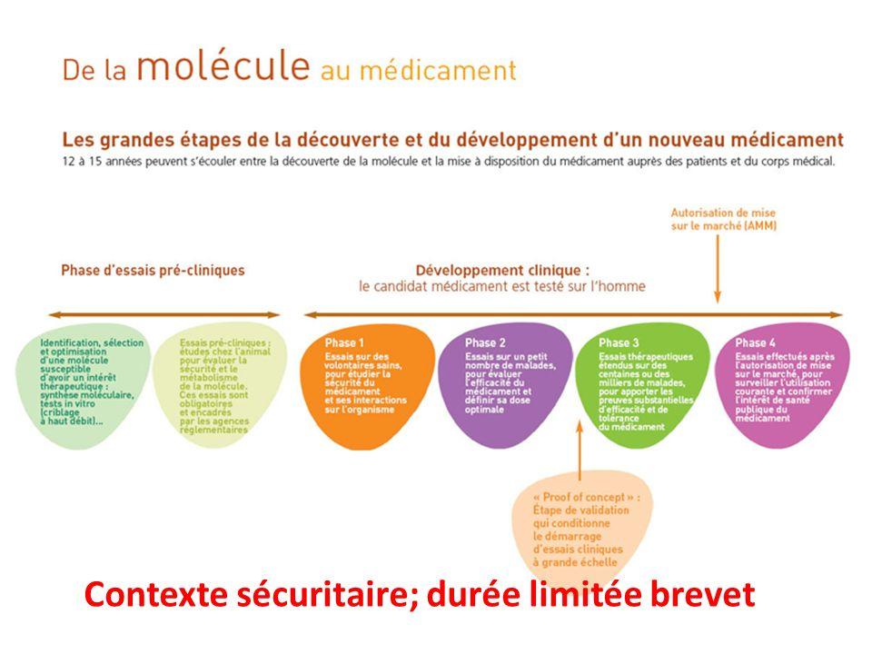 Contexte sécuritaire; durée limitée brevet