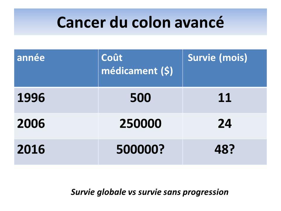 Cancer du colon avancé annéeCoût médicament ($) Survie (mois) 199650011 200625000024 2016500000?48? Survie globale vs survie sans progression