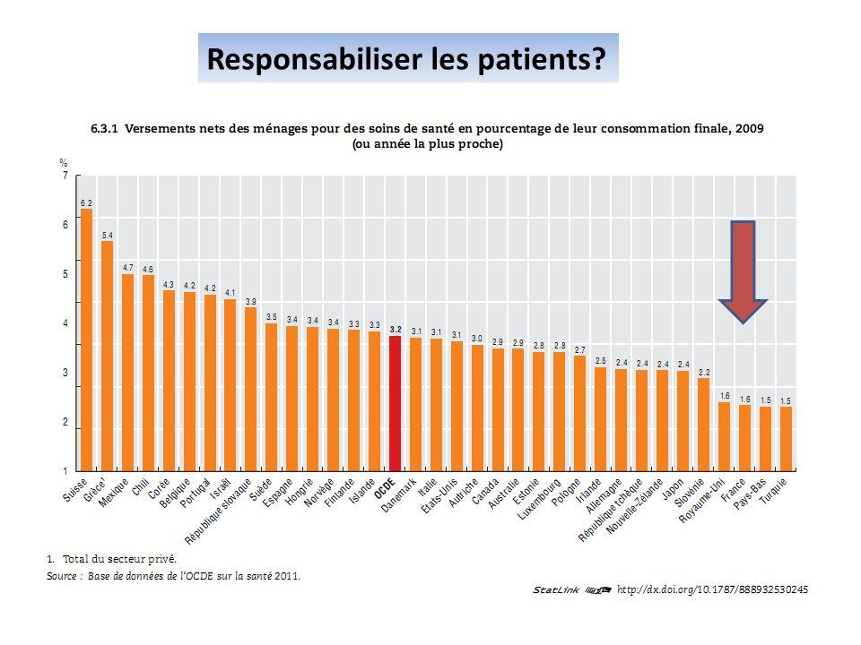 Responsabiliser les patients?