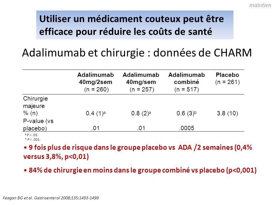 Feagan BG et al. Gastroenterol 2008;135:1493-1499 9 fois plus de risque dans le groupe placebo vs ADA /2 semaines (0,4% versus 3,8%, p<0,01) 84% de ch