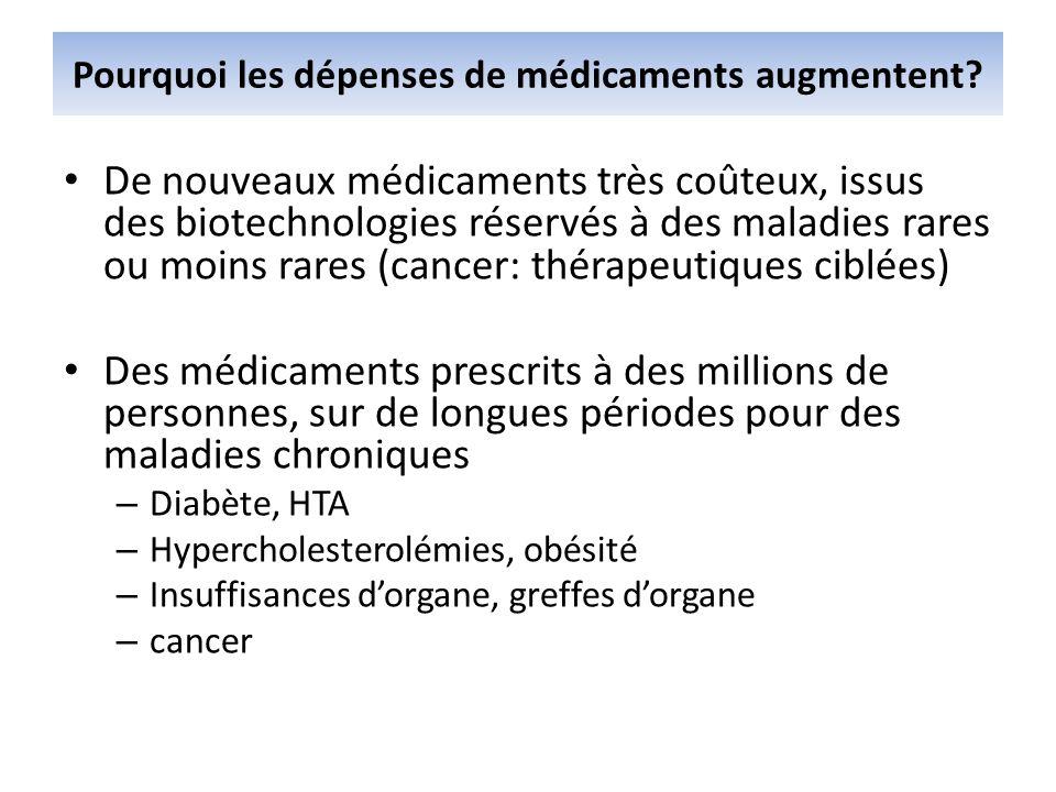 Pourquoi les dépenses de médicaments augmentent? De nouveaux médicaments très coûteux, issus des biotechnologies réservés à des maladies rares ou moin
