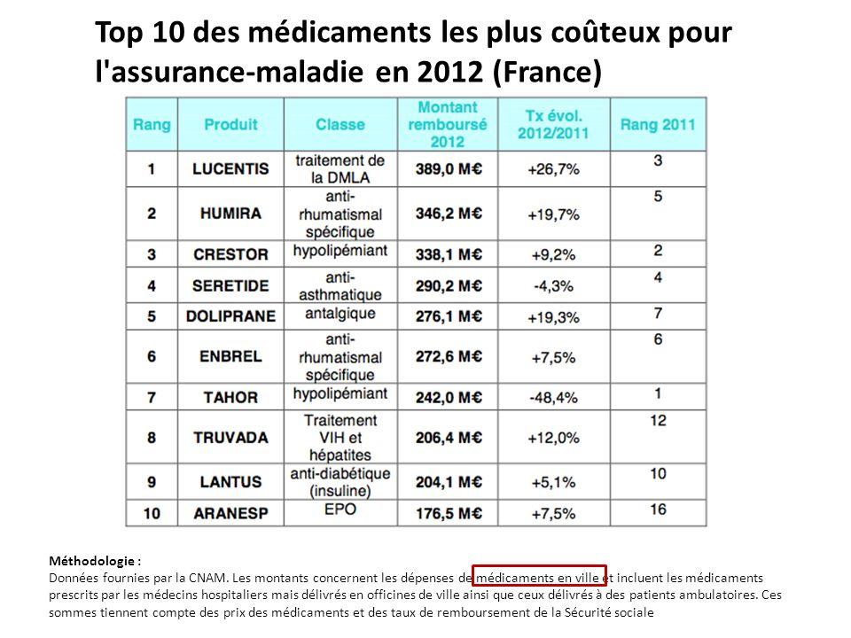 Top 10 des médicaments les plus coûteux pour l'assurance-maladie en 2012 (France) Méthodologie : Données fournies par la CNAM. Les montants concernent