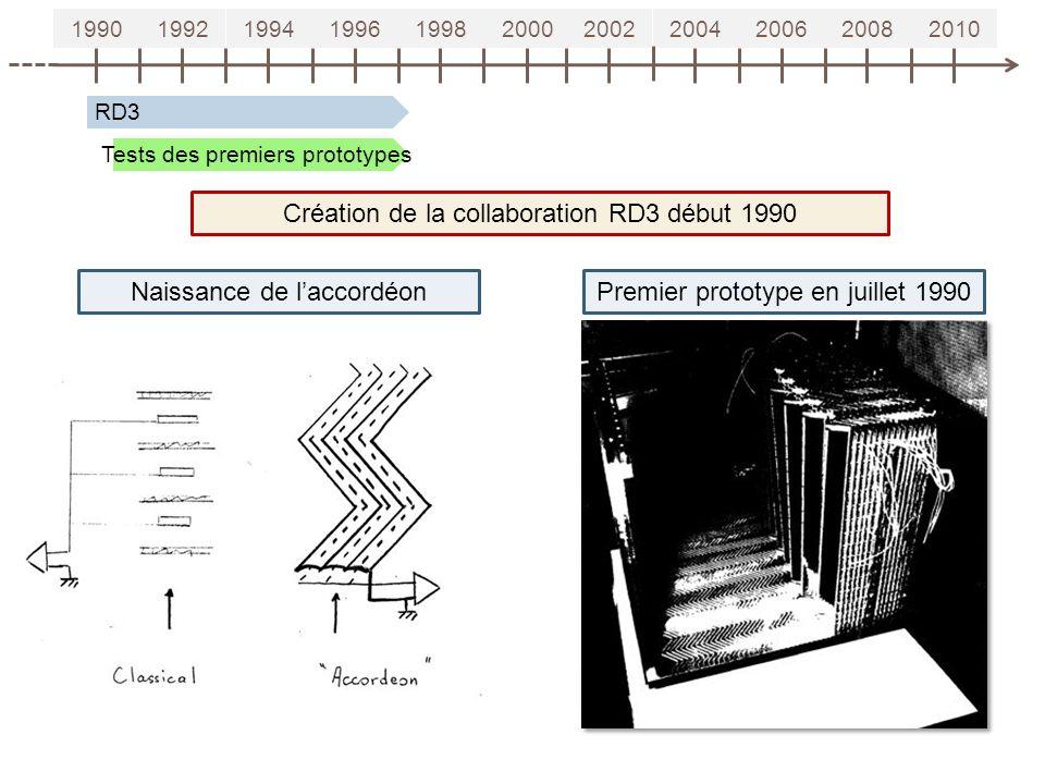 19901992199419961998200020022004200620082010 RD3 Création de la collaboration RD3 début 1990 Naissance de laccordéonPremier prototype en juillet 1990