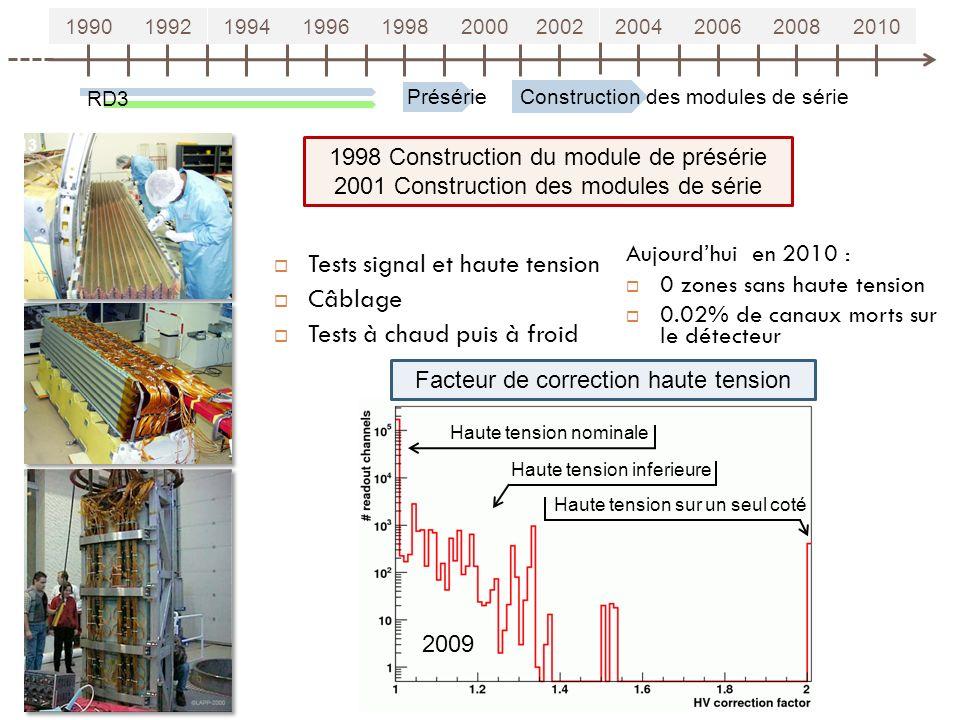 19901992199419961998200020022004200620082010 RD3 1998 Construction du module de présérie 2001 Construction des modules de série Tests signal et haute