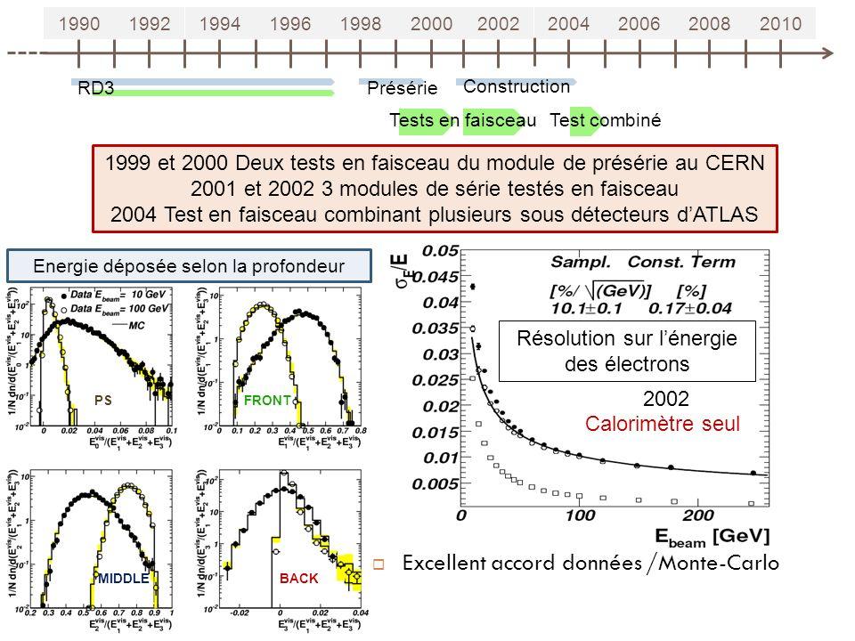 Résolution sur lénergie des électrons 19901992199419961998200020022004200620082010 1999 et 2000 Deux tests en faisceau du module de présérie au CERN 2001 et 2002 3 modules de série testés en faisceau 2004 Test en faisceau combinant plusieurs sous détecteurs dATLAS RD3 Tests en faisceau Présérie Construction 14 Test combiné Excellent accord données /Monte-Carlo PSFRONT BACKMIDDLE Energie déposée selon la profondeur Calorimètre seul 2002
