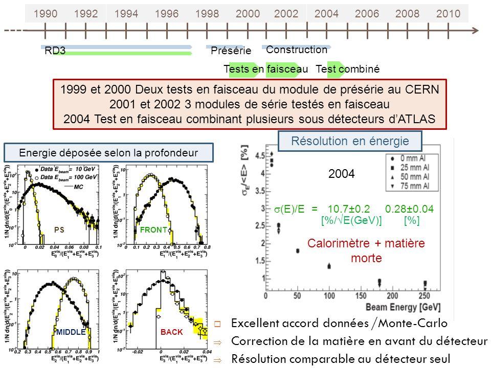 19901992199419961998200020022004200620082010 RD3 Tests en faisceau Présérie Construction 15 Test combiné Résolution en énergie (E)/E = 10.7±0.2 0.28±0.04 [%/ E(GeV)] [%] 2004 1999 et 2000 Deux tests en faisceau du module de présérie au CERN 2001 et 2002 3 modules de série testés en faisceau 2004 Test en faisceau combinant plusieurs sous détecteurs dATLAS PSFRONT BACKMIDDLE Energie déposée selon la profondeur Excellent accord données /Monte-Carlo Correction de la matière en avant du détecteur Résolution comparable au détecteur seul Calorimètre + matière morte