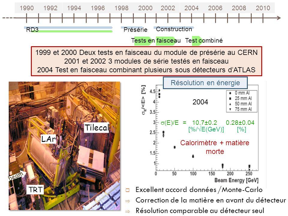 19901992199419961998200020022004200620082010 RD3 Tests en faisceau Présérie Construction 16 Test combiné Résolution en énergie 2004 1999 et 2000 Deux tests en faisceau du module de présérie au CERN 2001 et 2002 3 modules de série testés en faisceau 2004 Test en faisceau combinant plusieurs sous détecteurs dATLAS Excellent accord données /Monte-Carlo Correction de la matière en avant du détecteur Résolution comparable au détecteur seul Calorimètre + matière morte (E)/E = 10.7±0.2 0.28±0.04 [%/ E(GeV)] [%]