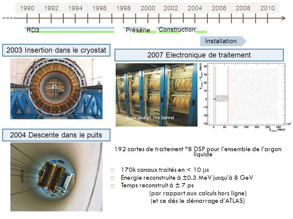 19901992199419961998200020022004200620082010 RD3Présérie Construction Installation 2003 Insertion dans le cryostat 2004 Descente dans le puits 17 2007 Electronique de traitement 192 cartes de traitement *8 DSP pour lensemble de largon liquide 170k canaux traités en < 10 s Energie reconstruite à ±0.3 MeV jusquà 8 GeV Temps reconstruit à ± 7 ps (par rapport aux calculs hors ligne) (et ce dès le démarrage dATLAS)