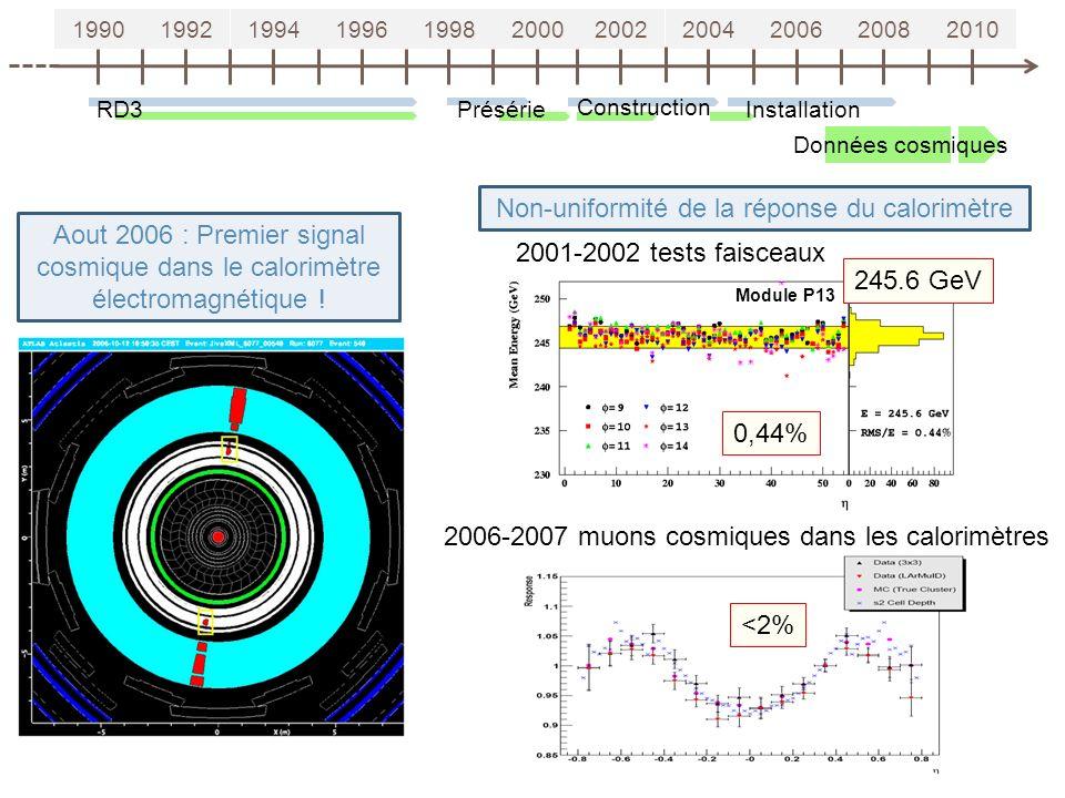 19901992199419961998200020022004200620082010 RD3Présérie Construction Installation Aout 2006 : Premier signal cosmique dans le calorimètre électromagnétique .