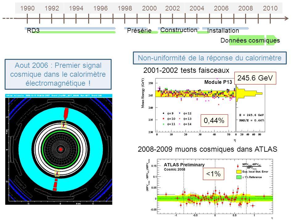 19901992199419961998200020022004200620082010 RD3Présérie Construction Installation Aout 2006 : Premier signal cosmique dans le calorimètre électromagn