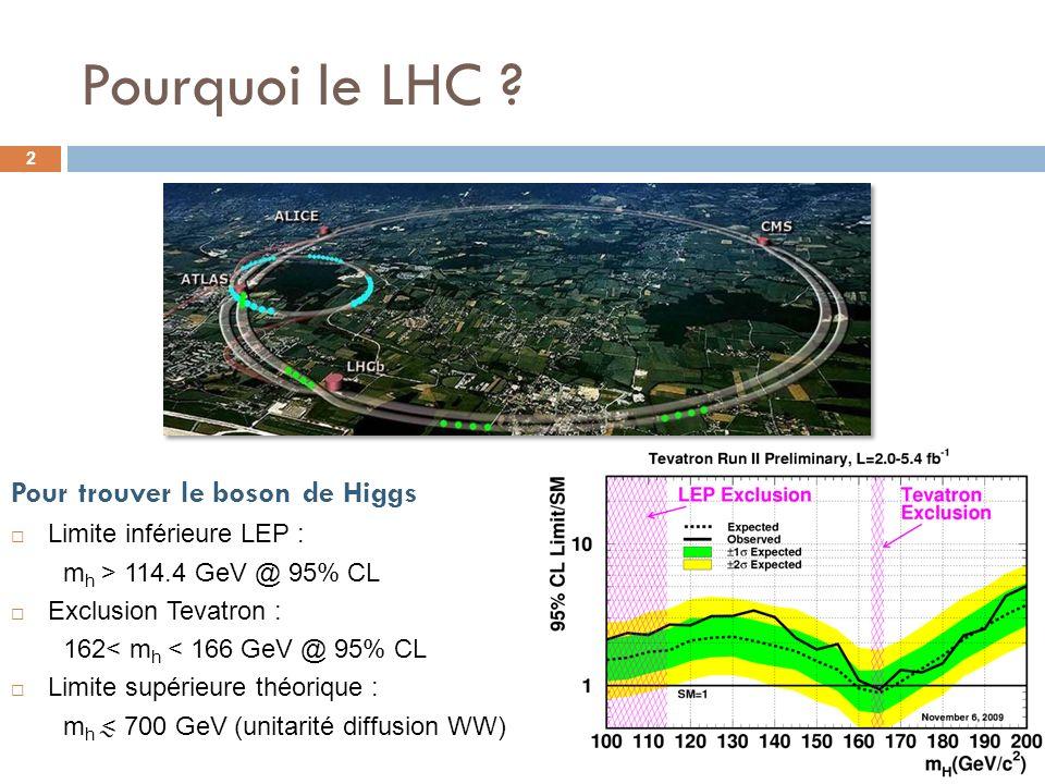 Pourquoi le LHC ? 2 Pour trouver le boson de Higgs Limite inférieure LEP : m h > 114.4 GeV @ 95% CL Exclusion Tevatron : 162< m h < 166 GeV @ 95% CL L