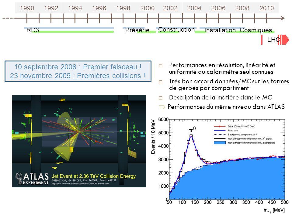 19901992199419961998200020022004200620082010 RD3Présérie Construction Installation LHC 10 septembre 2008 : Premier faisceau ! 23 novembre 2009 : Premi