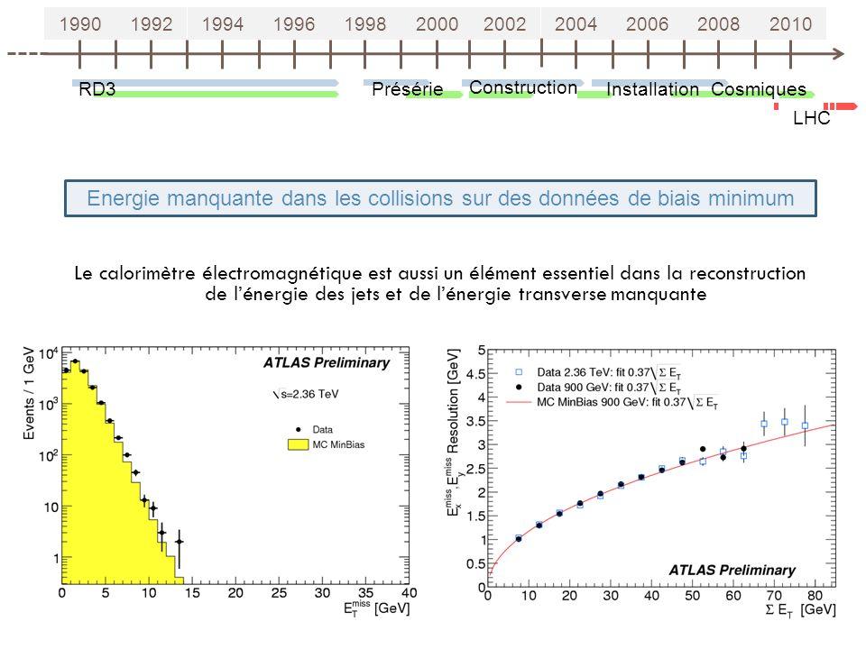 19901992199419961998200020022004200620082010 RD3Présérie Construction Installation LHC Energie manquante dans les collisions sur des données de biais minimum Cosmiques 21 Le calorimètre électromagnétique est aussi un élément essentiel dans la reconstruction de lénergie des jets et de lénergie transverse manquante