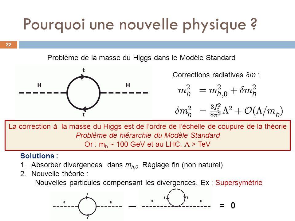 Pourquoi une nouvelle physique ? La correction à la masse du Higgs est de lordre de léchelle de coupure de la théorie Problème de hiérarchie du Modèle