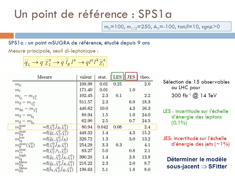Un point de référence : SPS1a m 0 =100, m 1/2 =250, A 0 =-100, tan =10, sgn >0 SPS1a : un point mSUGRA de référence, étudié depuis 9 ans Mesure principale, seuil di-leptonique : Sélection de 15 observables au LHC pour 300 fb -1 @ 14 TeV LES : incertitude sur léchelle dénergie des leptons (0.1%) JES: incertitude sur léchelle dénergie des jets (~1%) Déterminer le modèle sous-jacent SFitter