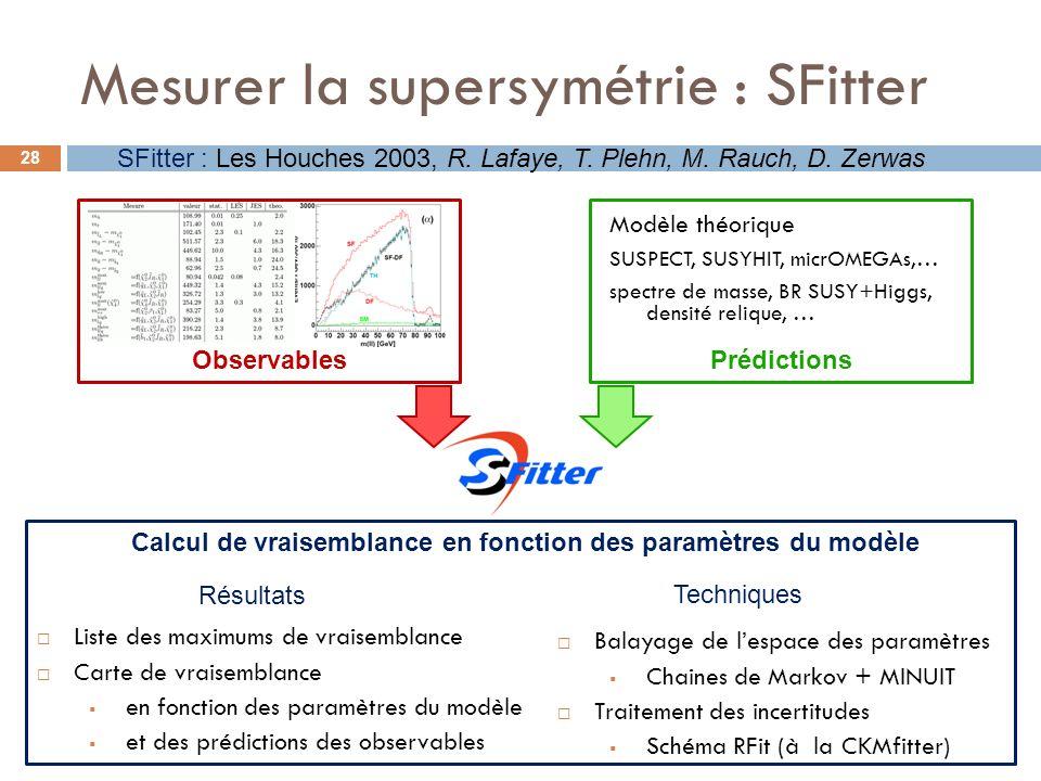 Mesurer la supersymétrie : SFitter SFitter : Les Houches 2003, R. Lafaye, T. Plehn, M. Rauch, D. Zerwas 28 ObservablesPrédictions Modèle théorique SUS