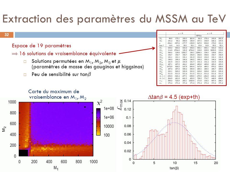 Extraction des paramètres du MSSM au TeV 32 Espace de 19 paramètres 16 solutions de vraisemblance équivalente Solutions permutées en M 1, M 2, M 3 et (paramètres de masse des gauginos et higgsinos) Peu de sensibilité sur tan 2 tan = 4.5 (exp+th) L max Carte du maximum de vraisemblance en M 1, M 2