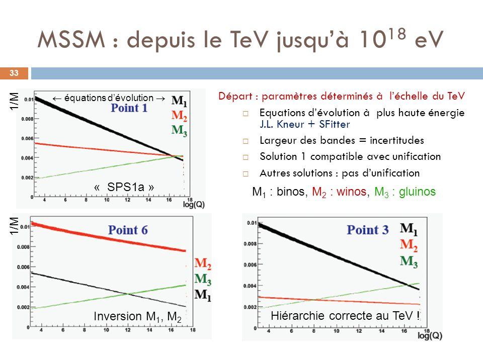 MSSM : depuis le TeV jusquà 10 18 eV 33 Départ : paramètres déterminés à léchelle du TeV Equations dévolution à plus haute énergie J.L. Kneur + SFitte