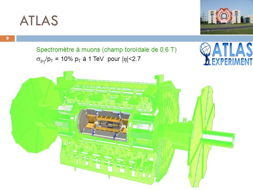 ATLAS 9 Spectromètre à muons (champ toroïdale de 0.6 T) p T /p T = 10% p T à 1 TeV pour | |<2.7