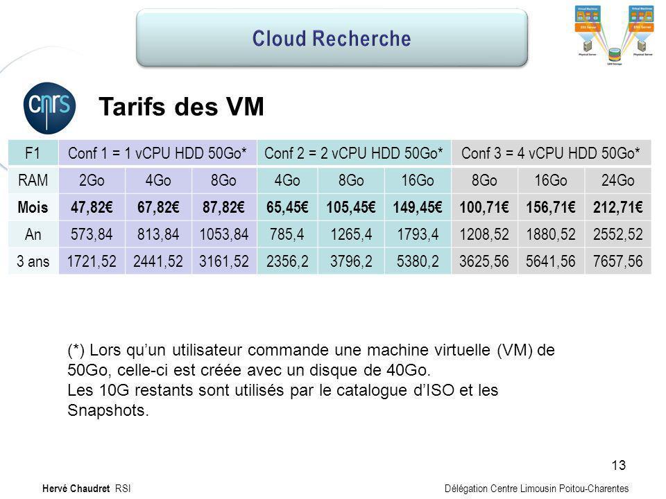 Hébergement MV : Tarifs Tarifs des VM F1Conf 1 = 1 vCPU HDD 50Go*Conf 2 = 2 vCPU HDD 50Go*Conf 3 = 4 vCPU HDD 50Go* RAM2Go4Go8Go4Go8Go16Go8Go16Go24Go
