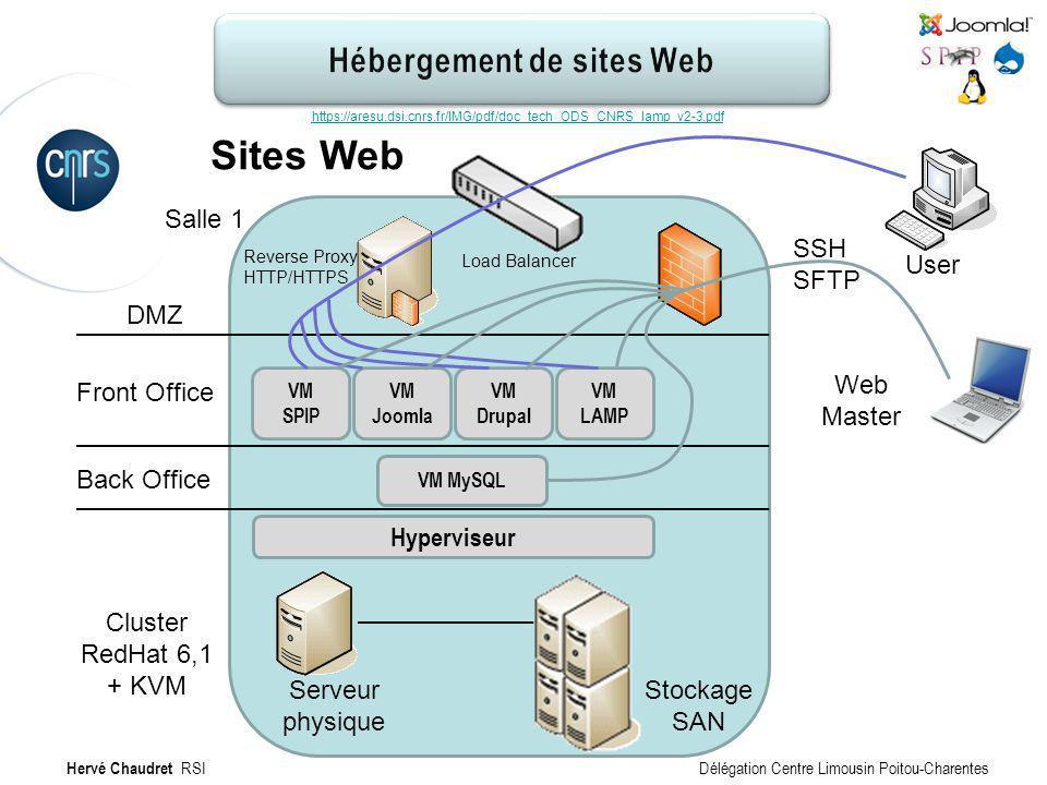 Hébergement de site Web : Technique Sites Web Salle 1 Cluster RedHat 6,1 + KVM VM SPIP VM Joomla VM Drupal VM LAMP Hyperviseur VM MySQL DMZ Front Offi