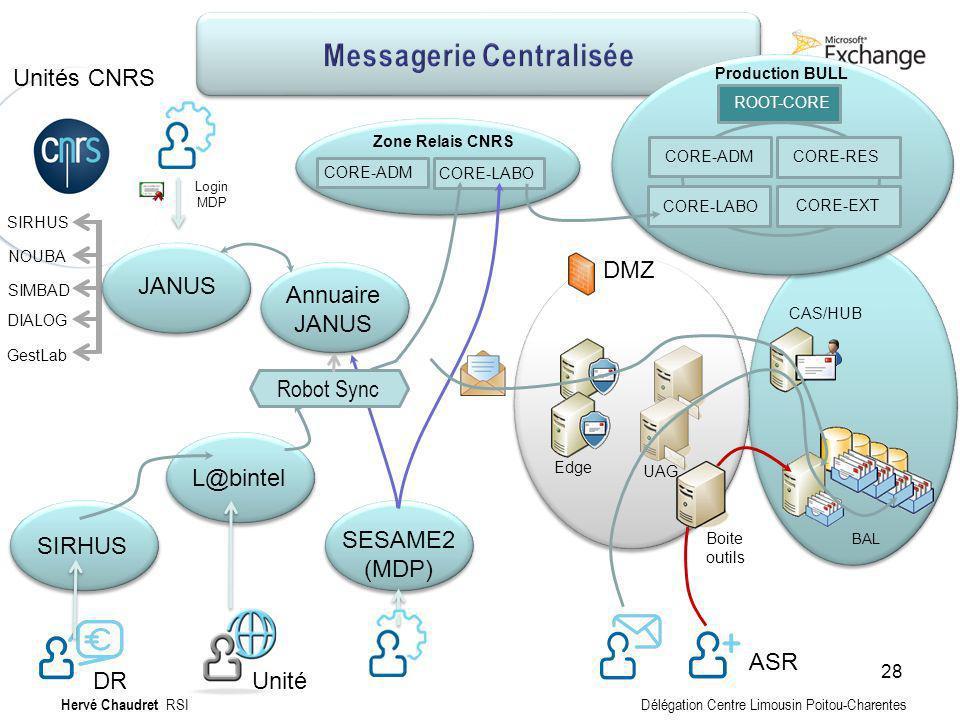 Messagerie Centralisée : Technique Labo L@bintel Zone Relais CNRS CORE-ADM CORE-LABO SIRHUS Unité DR Annuaire JANUS SIRHUS NOUBA SIMBAD DIALOG GestLab