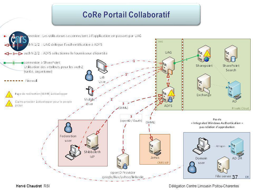 CoRe Portail collaboratif : Technique Hervé Chaudret RSI Délégation Centre Limousin Poitou-Charentes 37