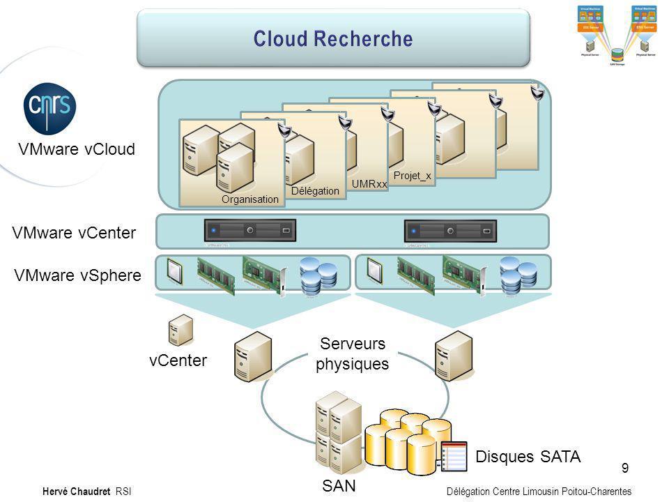 Hébergement MV : Infrastructure VMware vSphere VMware vCloud SAN Disques SATA Serveurs physiques vCenter VMware vCenter Organisation Délégation UMRxx
