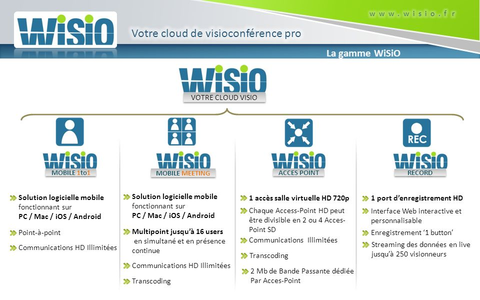 WiSiO – MOBILE : Présentation MOBILE http://mobile.wisio.fr