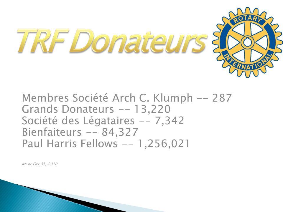 Membres Société Arch C. Klumph -- 287 Grands Donateurs -- 13,220 Société des Légataires -- 7,342 Bienfaiteurs -- 84,327 Paul Harris Fellows -- 1,256,0