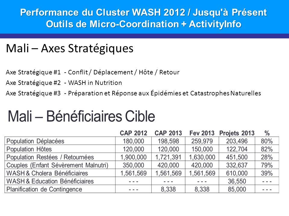 Performance du Cluster WASH 2012 / Jusqu à Présent Outils de Micro-Coordination + ActivityInfo 3 Réponse à Jour: