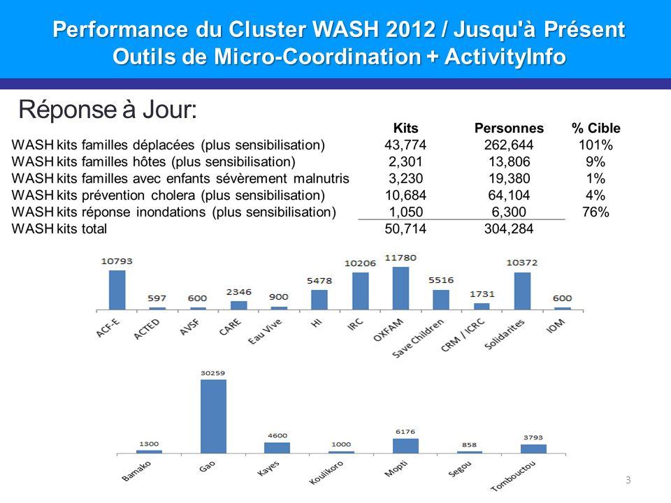 Performance du Cluster WASH 2012 / Jusqu à Présent Outils de Micro-Coordination + ActivityInfo 4