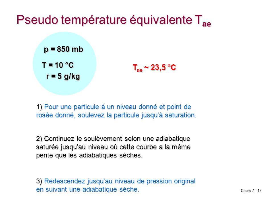 Cours 7 - 17 Pseudo température équivalente T ae 1) Pour une particule à un niveau donné et point de rosée donné, soulevez la particule jusquà saturat