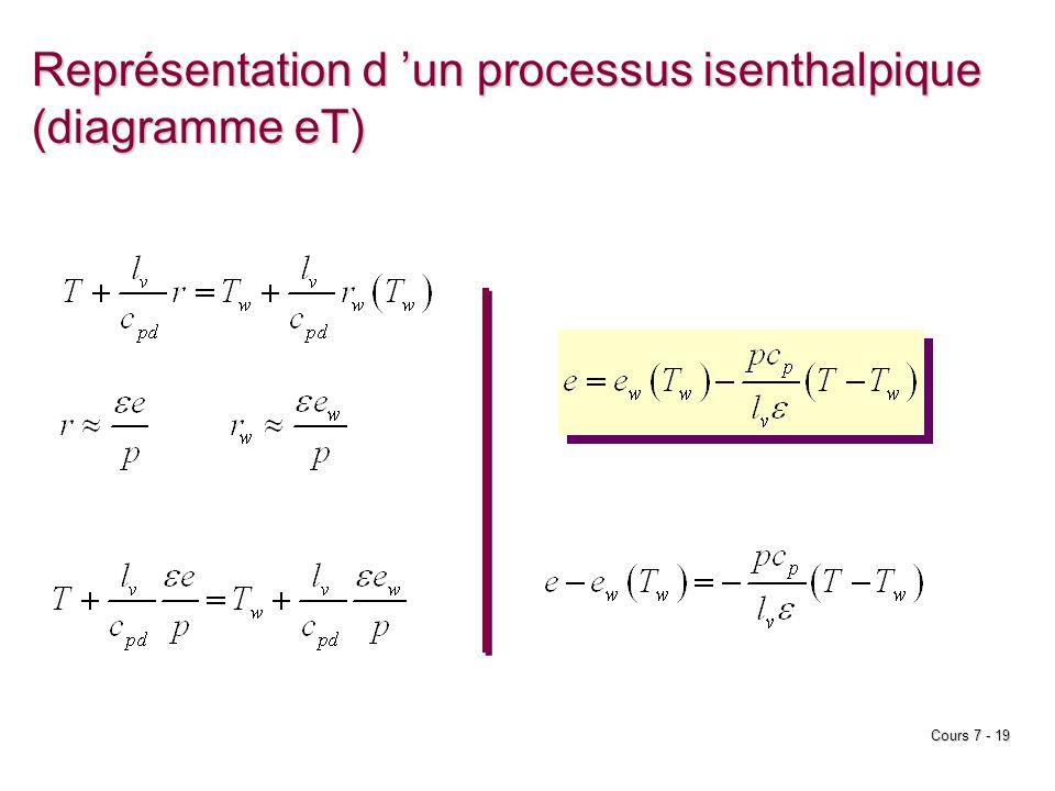 Cours 7 - 19 Représentation d un processus isenthalpique (diagramme eT)