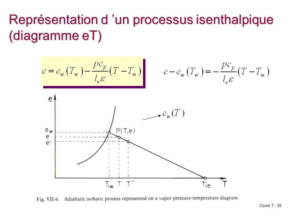 Cours 7 - 20 Représentation d un processus isenthalpique (diagramme eT)