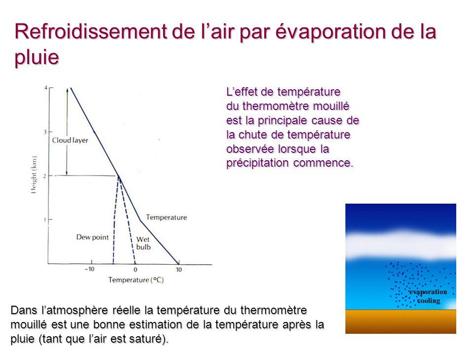 Cours 8 - 25 Refroidissement de lair par évaporation de la pluie Leffet de température du thermomètre mouillé est la principale cause de la chute de t