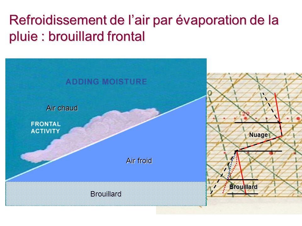 Cours 8 - 26 Refroidissement de lair par évaporation de la pluie : brouillard frontal Brouillard Nuage Airfroid Air froid Brouillard Air chaud